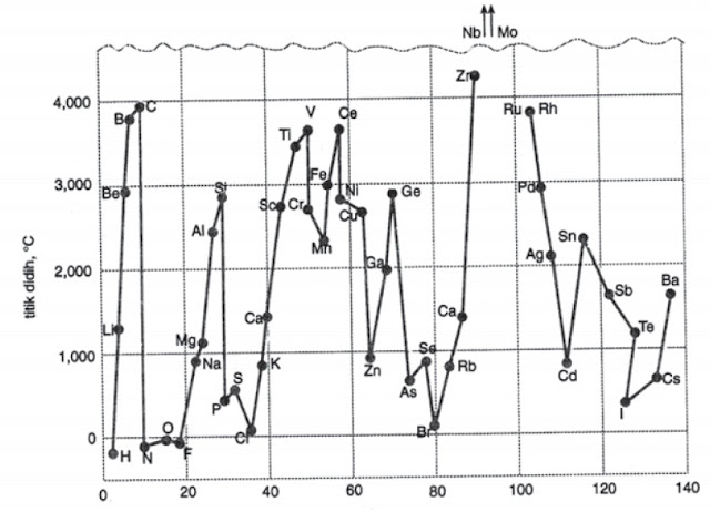 Titik Didih dan Titik Leleh Unsur Kimia dalam Satu Golongan dan Periode