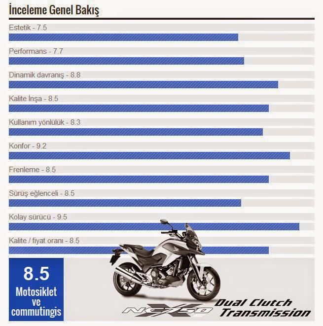 Honda NC750X DCT 2015 Değerlendirme