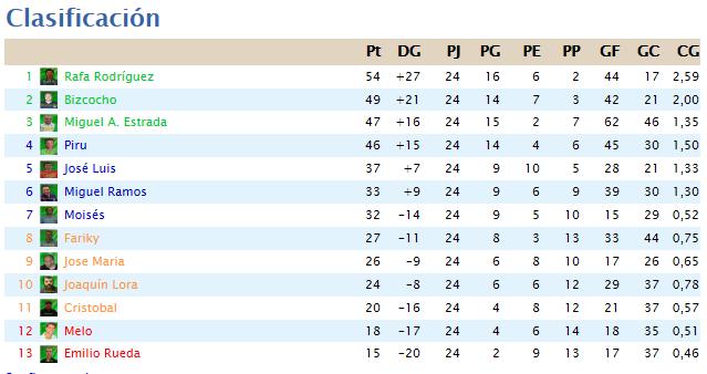 Clasificación Liga 2014/15