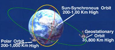 Elemen Orbit Satelit Inderaja