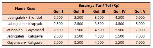 Tarif Tol Semarang Seksi A B C