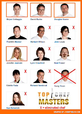 "Bravo's ""Top Chef Masters"" Season 5 contestant scoreboard."