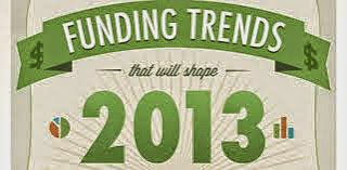 Small Business Funding Trends