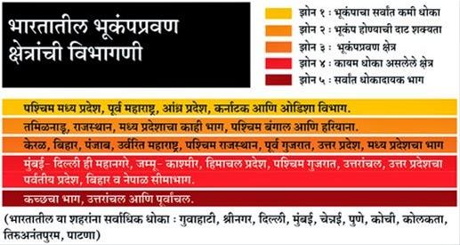 भारतातील भूकंपप्रवण क्षेत्रांची विभागणी
