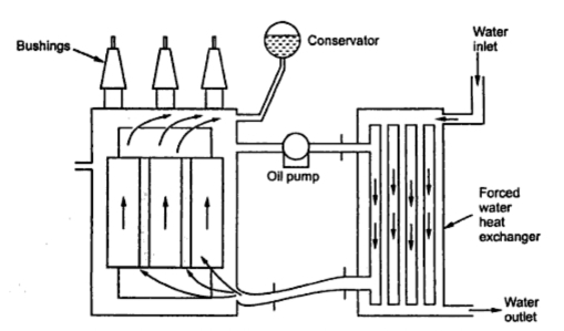 cooling methods of transformers