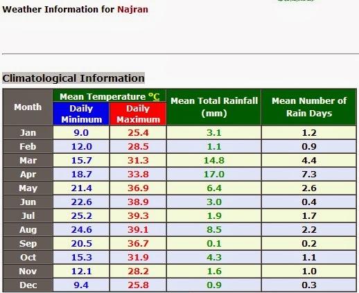 Najran info cuaca