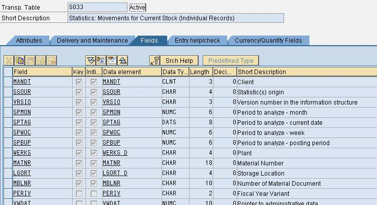 Abap sap tables for Level table sap