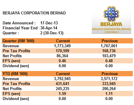 berjaya corporation berhad essay Berjaya corporation berhad july 24, 2011 by lauren it was founded by tan sri dato seri vincent tan, one of the most prominent leaders in the corporate sector in 1984 when he bought a controlling stake in the then berjaya kawat berhad which was then owned by broken hill proprietary ltd, australia and national irons and steel mills, singapore.
