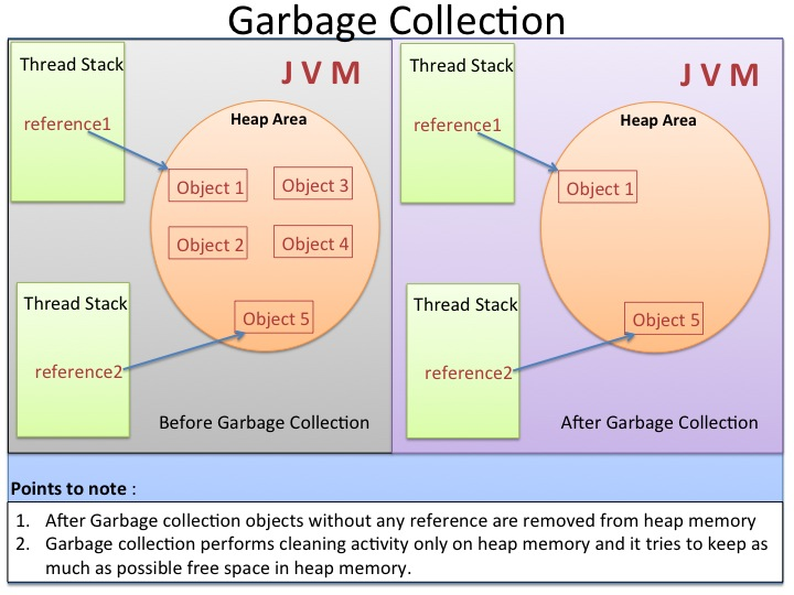 Garbage collection referrals pay per sale leads, free