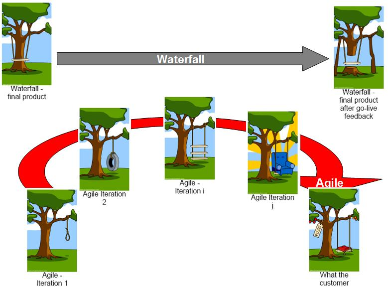 Benefits of agile methodology wide comparison of agile for Project management agile waterfall