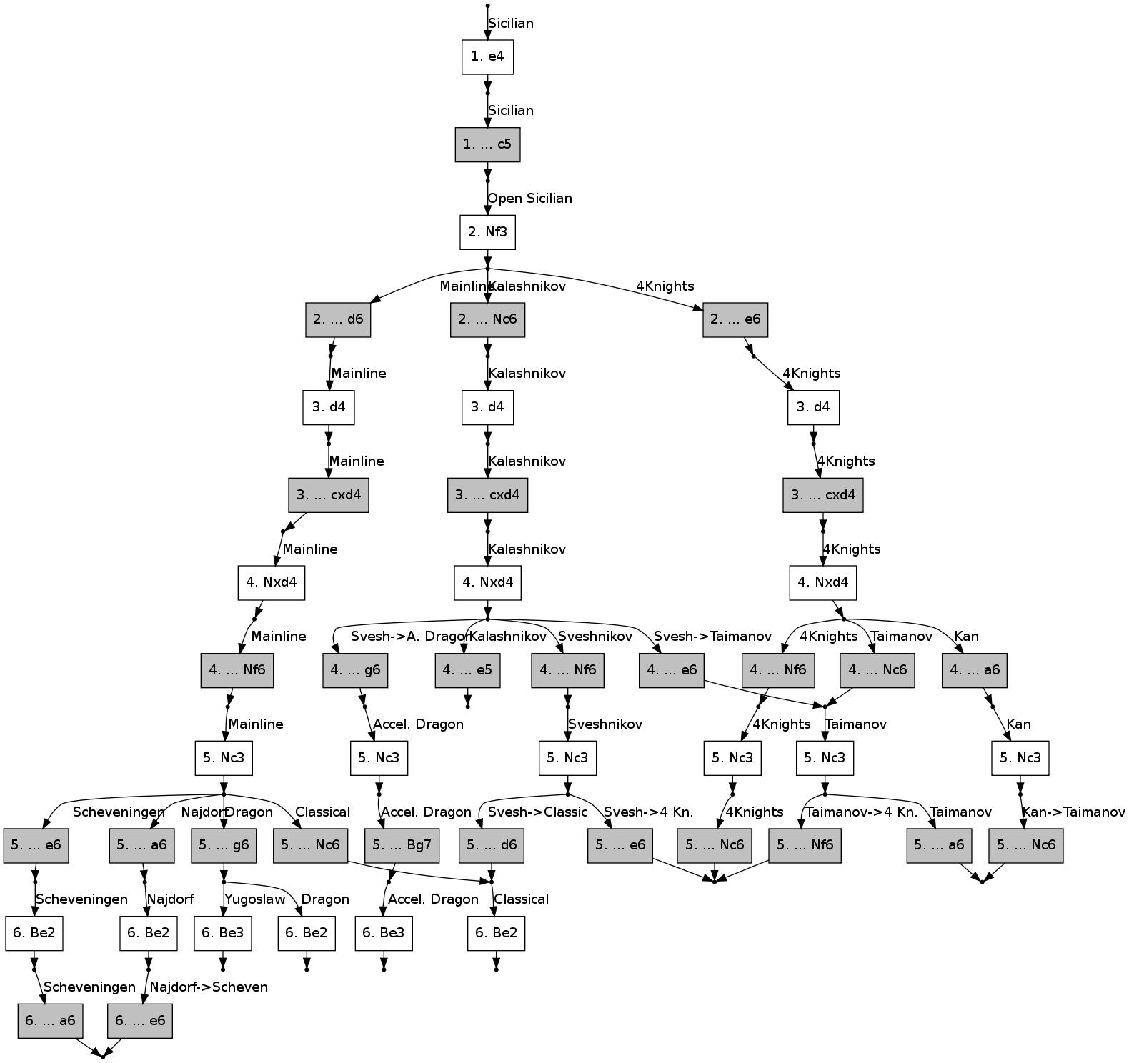 Sicilian Opening tree graph Sicilian