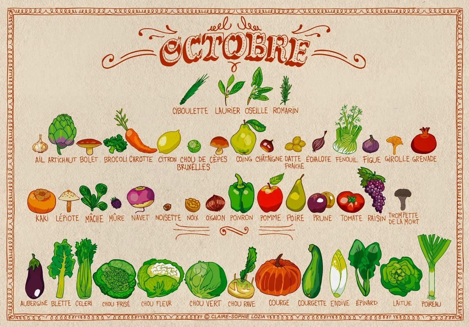 słówko na niedzielę - la courge: le potiron & la citrouille
