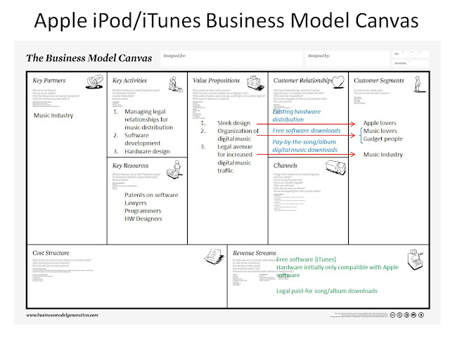 Contoh business model canvas - Apple ipod