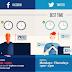 Waktu Yang Tepat Posting di Facebook dan Twitter