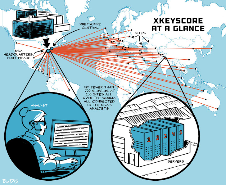 German Spy-Agency Trades Citizens' Metadata in Exchange for NSA's Xkeyscore