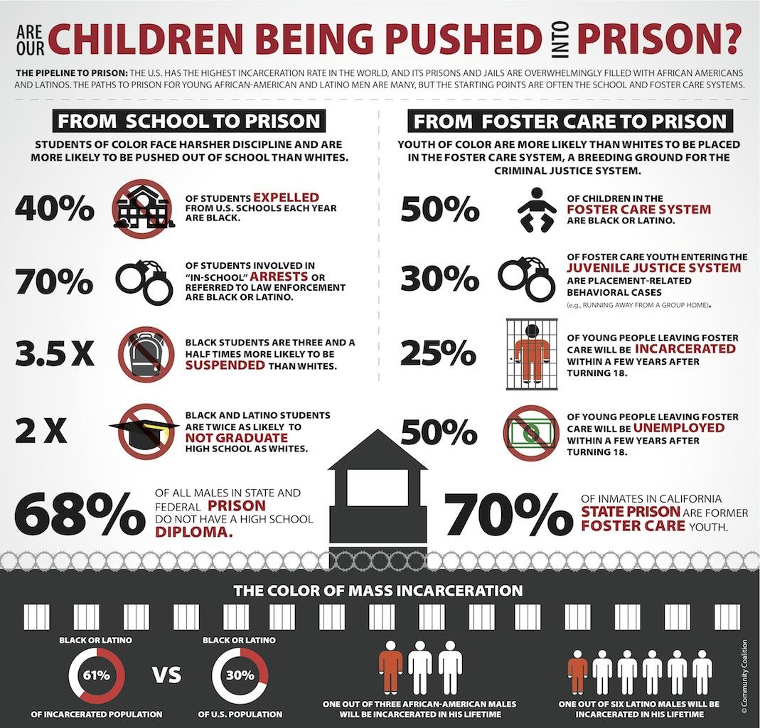 http://2.bp.blogspot.com/-cObXhBhNMa0/UCPYQUFXJ5I/AAAAAAAAAwg/XXkIW2HJtCU/s1600/Pipeline_to_Prison1.jpg