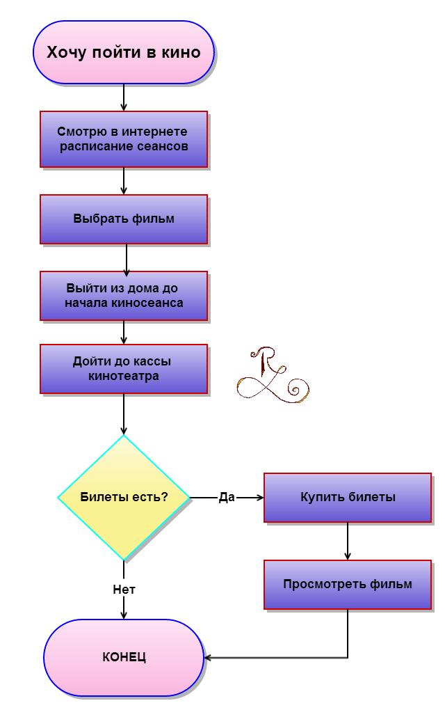 Примеры линейного
