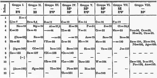 Gaussian Geek: Mendeleev's Periodic table and the Modern Periodic ...