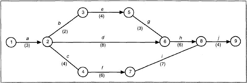 Cara menghitung jalur kritis dan float 5 contoh contoh identifikasi jalur kritis float total float bebas dan float interferen ccuart Image collections