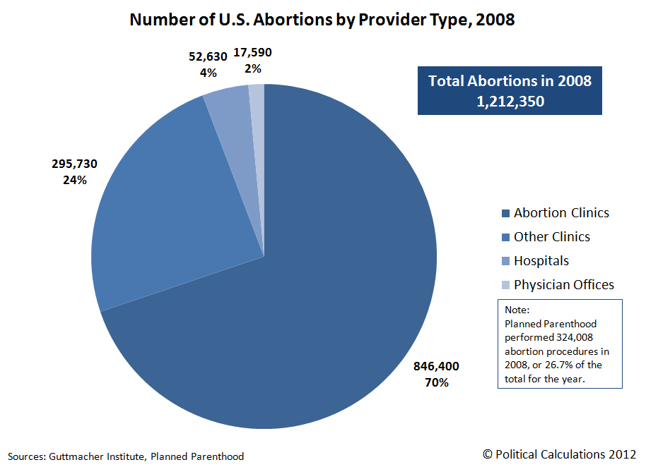 Number of U.S. Abortion Providers by Type, 2008