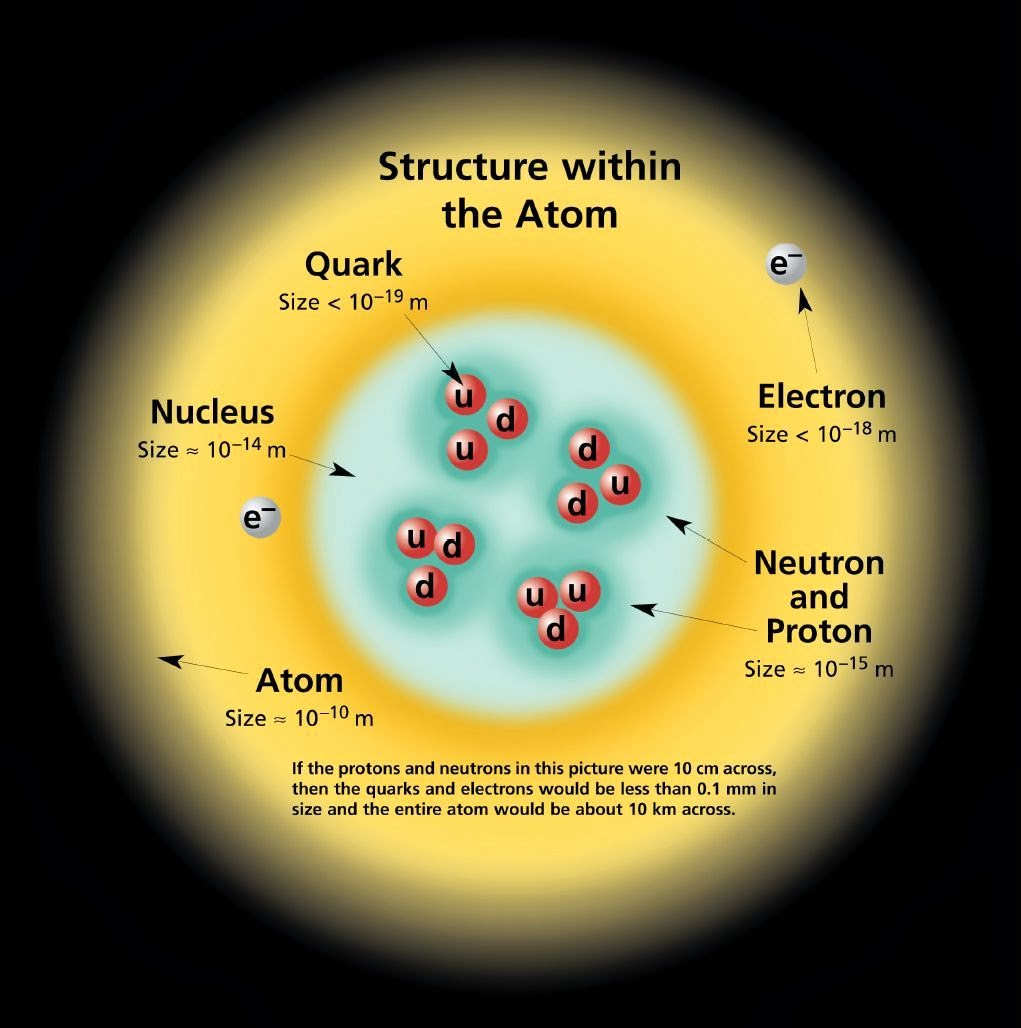Hla Oo's Blog: God Particle (Higgs Boson) Physicists Share ...