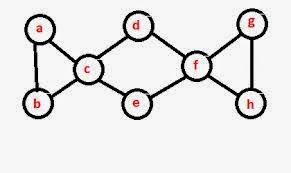 Code C/C++: Tìm đường đi Euler của đồ thị (bài toán tìm đường đi)