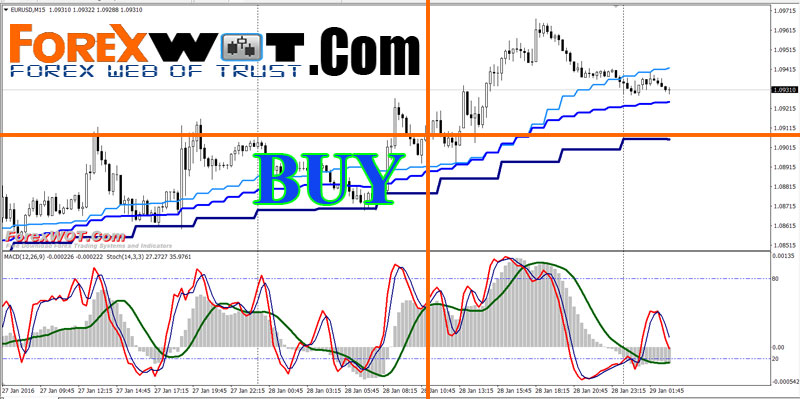 Multi time frame trading systems