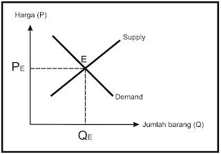 bagaimana harga pasar terbentuk
