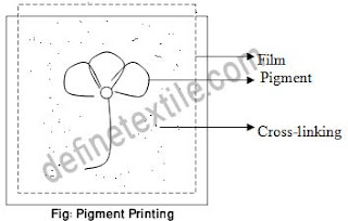 pigment-printing