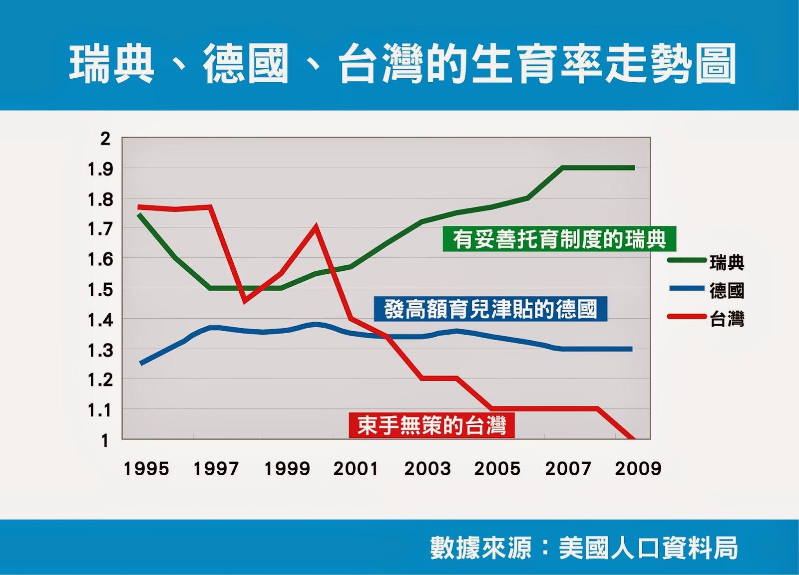 「各國人口生育率」的圖片搜尋結果