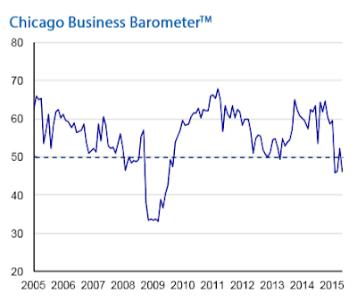 Chicago PMI Unexpectedly Crashes: New Orders, Production and Employment Down by More Than 10%