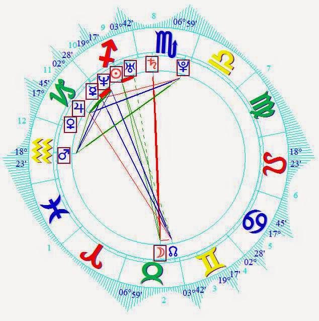 2015 Sofia Hellqvist Natal Horoscope Forecast
