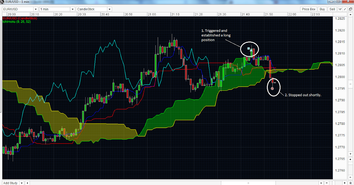 Forex Ichimoku Trading Strategy: EUR/USD Analysis 2011-11-20