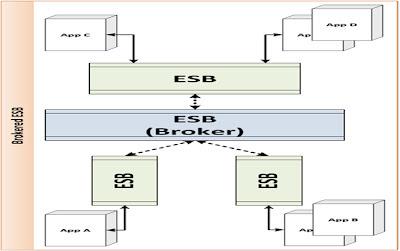Brokered ESB Deployment Pattern