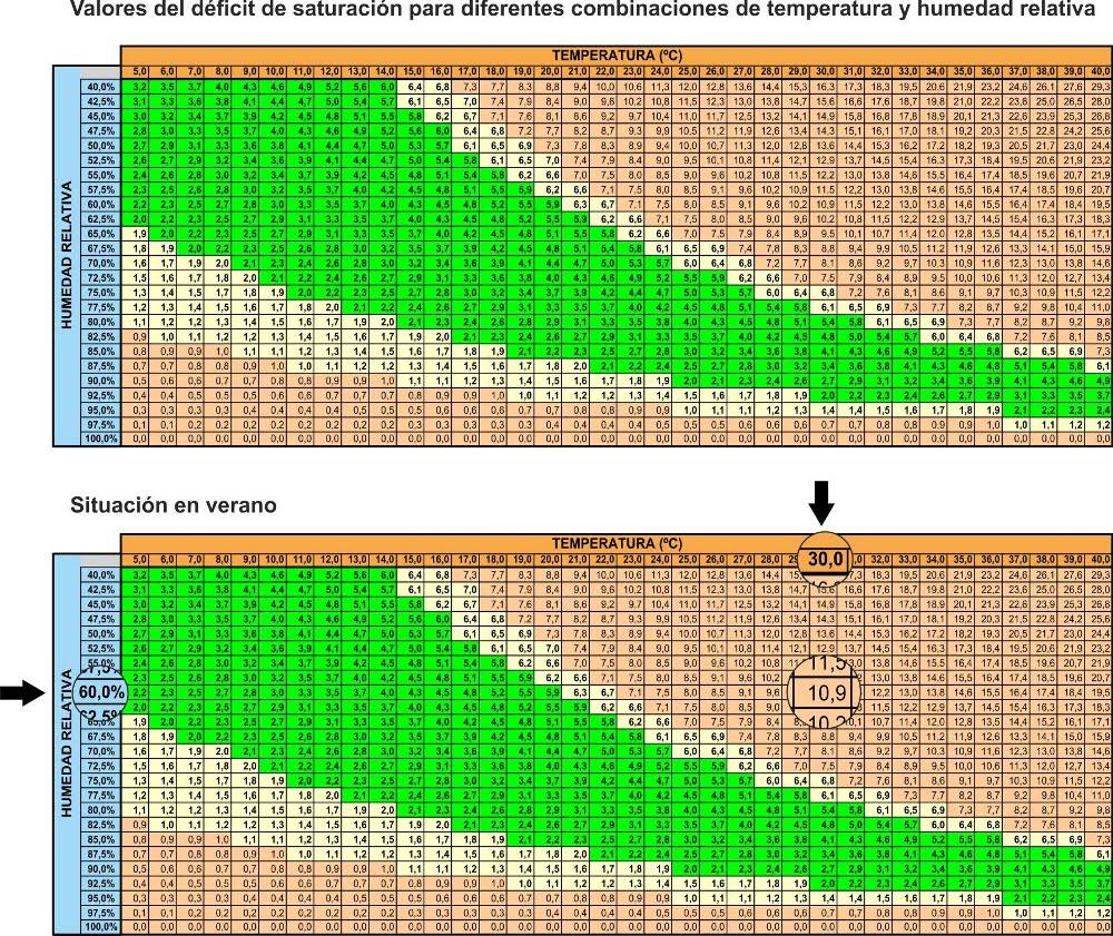 Homo agricola: La transpiración, la ventilación y el déficit de ...
