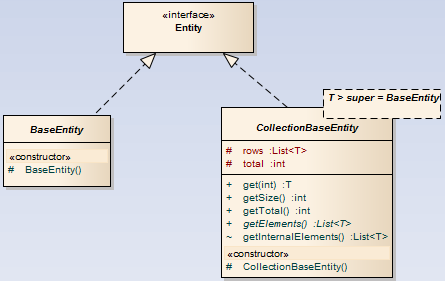 Fig.2: Base classes for Read-only entities