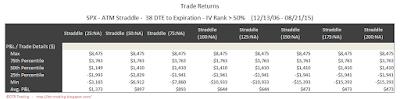 SPX Short Options Straddle 5 Number Summary - 38 DTE - IV Rank > 50 - Risk:Reward Exits
