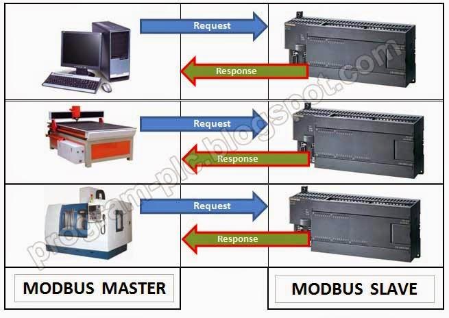 modbus master and modbus slave for plc