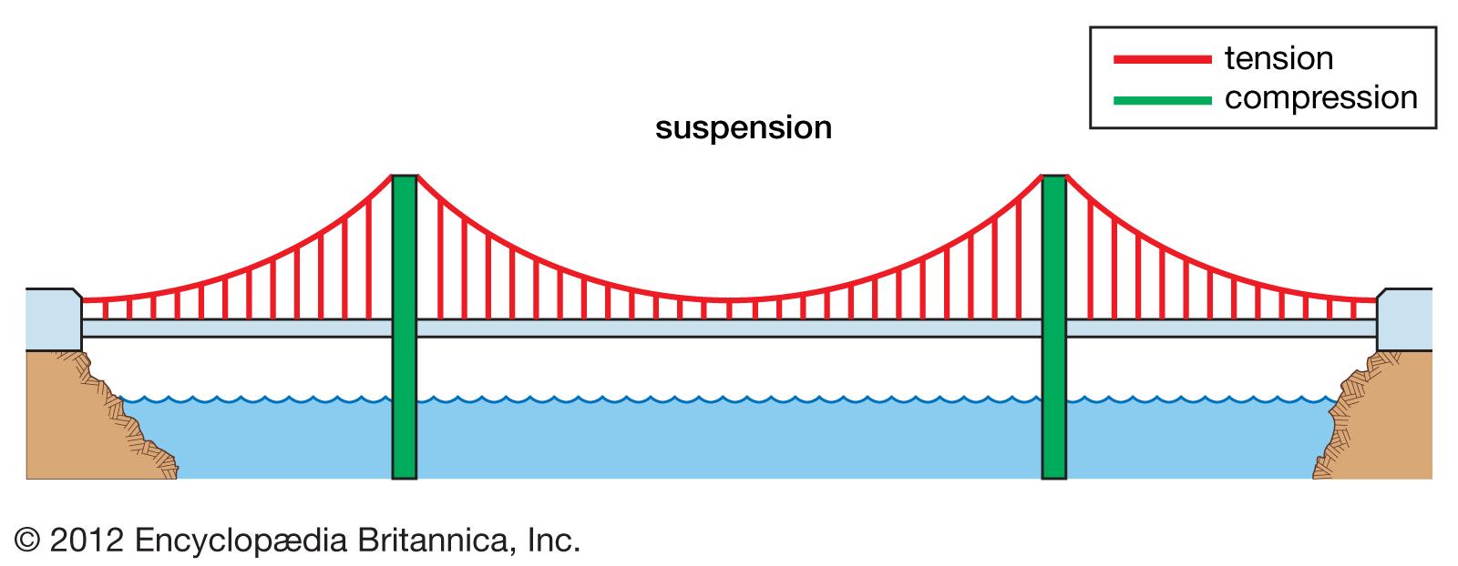 Magnificent Truss Bridge Engineering Britannicacom Online Wiring Diagram Wiring Digital Resources Funapmognl