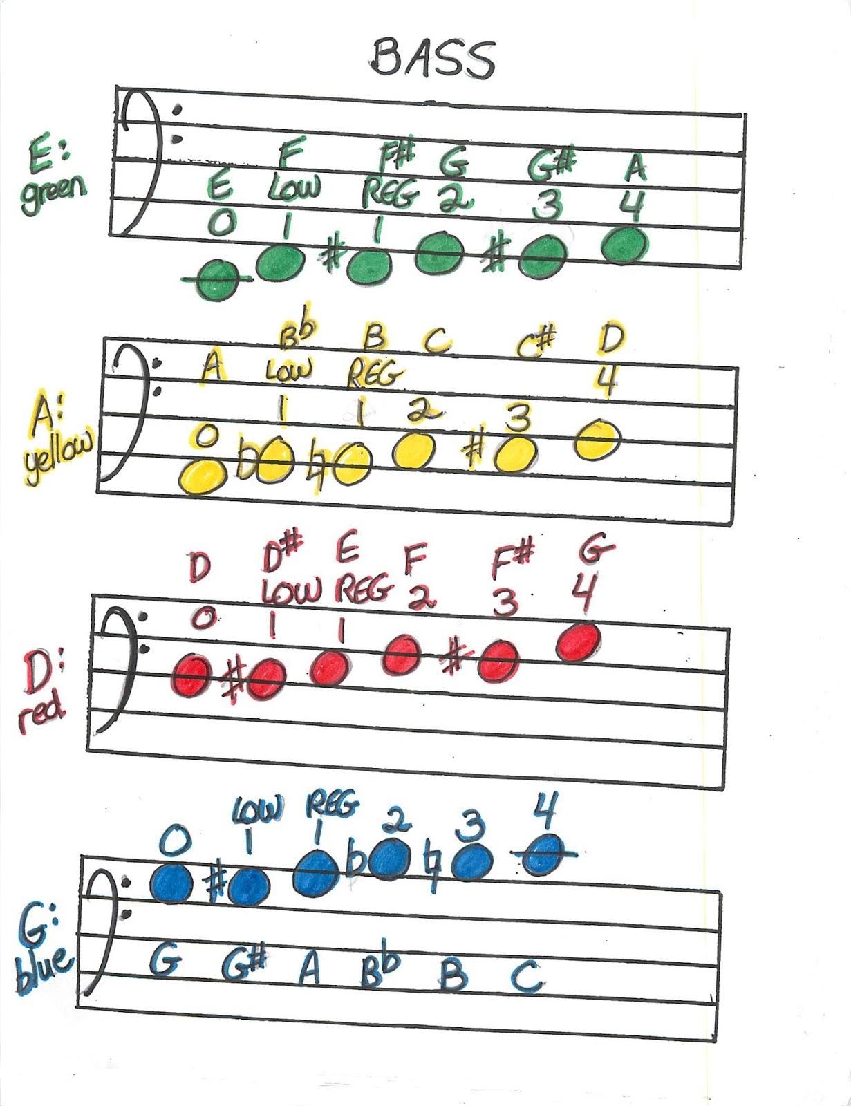miss jacobson s music scales and fingering charts for beginning rh missjacobsonsmusic blogspot com