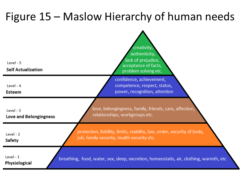 the hierarchy of human needs maslow s Start studying human needs/maslow's theory of hierarchy of needs learn vocabulary, terms, and more with flashcards, games, and other study tools.