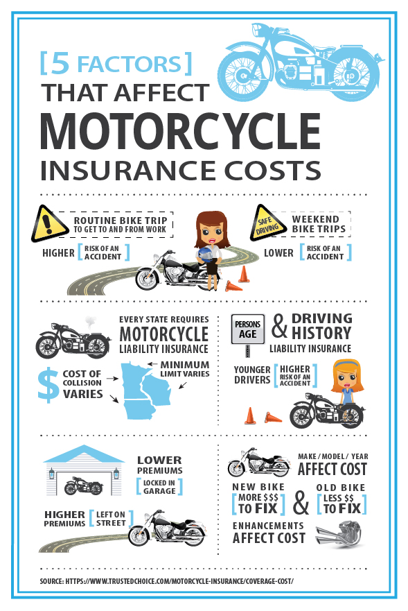 Farmers Motorcycle Insurance Cost  : Farmer insurance hawaii