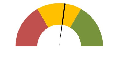Needle displayed over the Donut chart