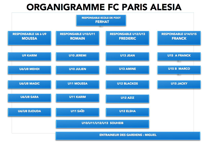Modele organigramme club de foot document online for Organigramme online