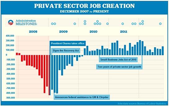 Obama Job Creation Chart Creativehobbyore