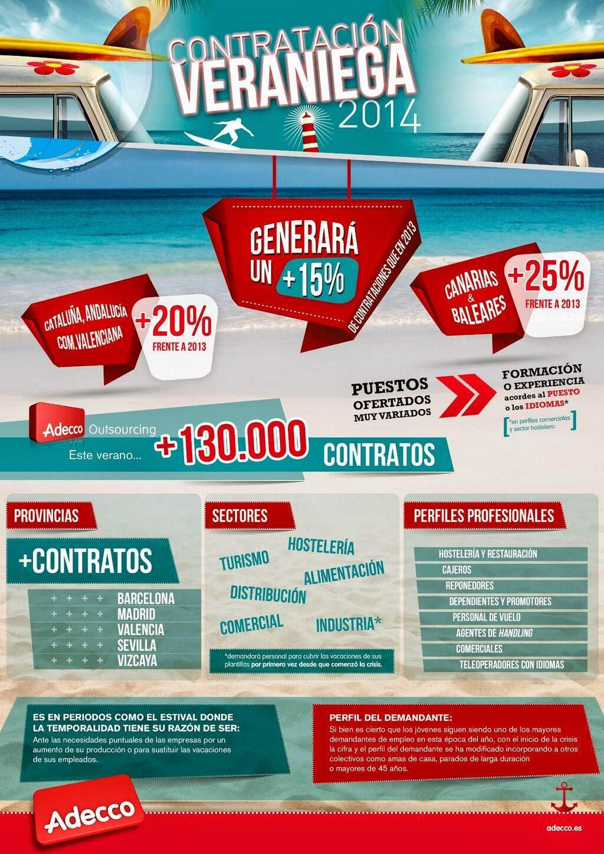 Contrataci n de la campa a de verano 2014 espai de for Trabajos de verano barcelona
