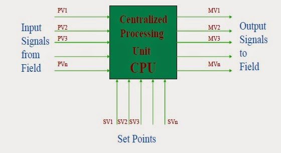 Dcsdistributed control systems instrumentation and process control in the diagram we can see that all the inputs from the field and all the set points of different processes are given to a single processor or cpu and all sciox Images