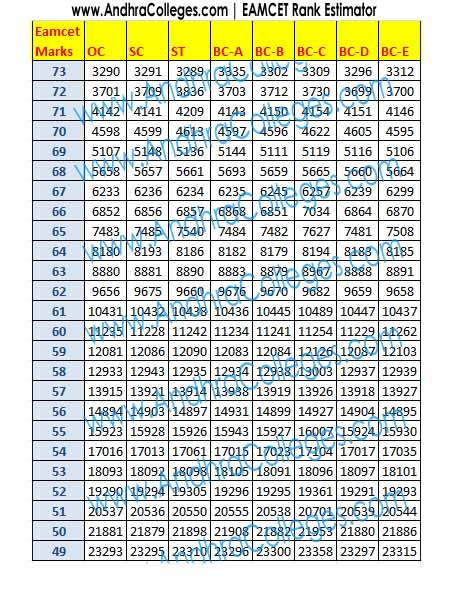 AP Eamcet TS Eamcet 2017 Eamcet Notification Ranks Results Eamcet Rank