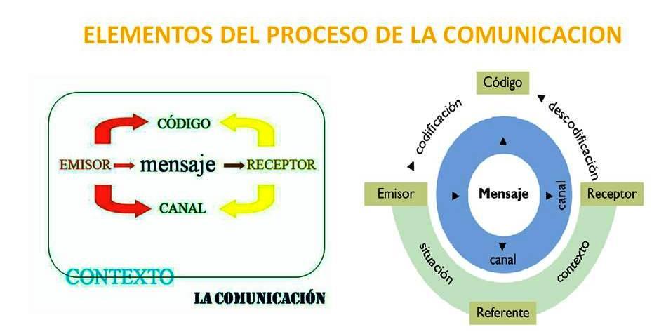 Fuente: Es el lugar de donde emana la información, los datos, el ...: puericulturaefg.blogspot.com/p/comunicacion-e-informacion.html