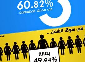 http://www.tunelyz.com/2014/08/chomage-des-femmes-diplomees-du.html
